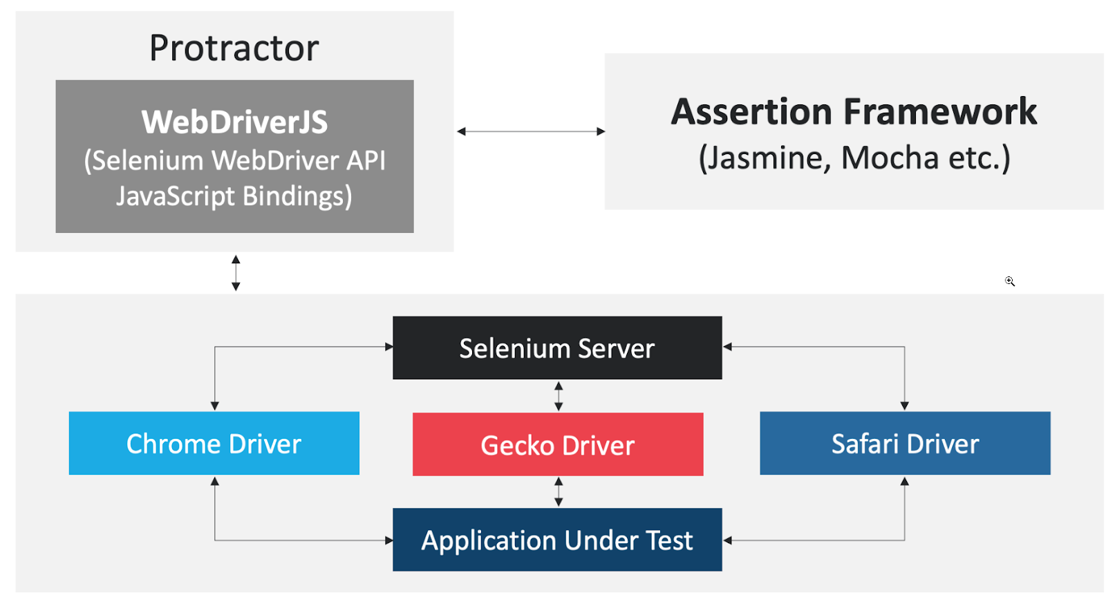 Building a Selenium-based testing framework with Protractor and TypeScript